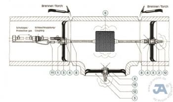 Grundausstattung Formieren Koffer SET JA Schutzgas-Fingern ab DN