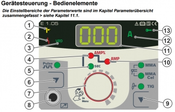 PRIME SET - EWM Pico 160 cel puls
